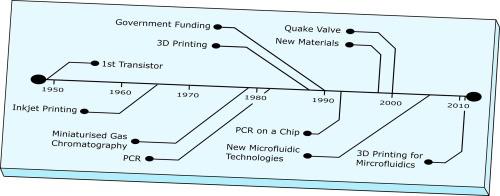 2019-30-years-microfluidics